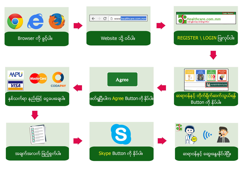 healthcare myanmar